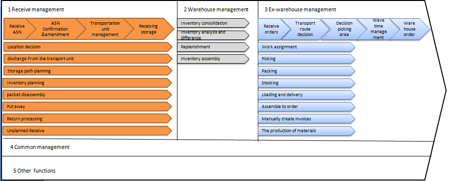 Warehouse Management-Solutions-KUNDIG
